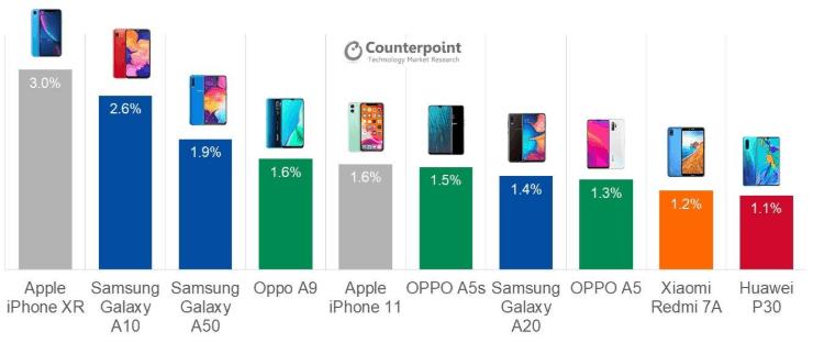 marktaandeel smartphone verkoop 2019 kwartaal 3