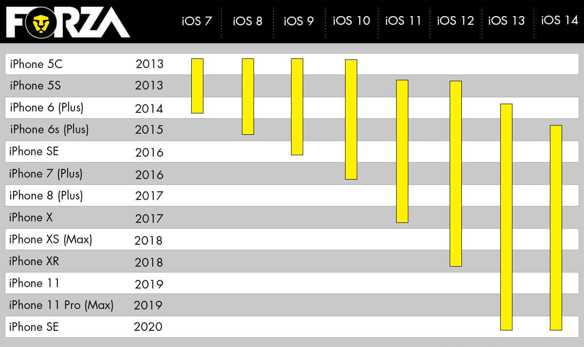 hoe lang ondersteund Apple iPhones met iOS-software